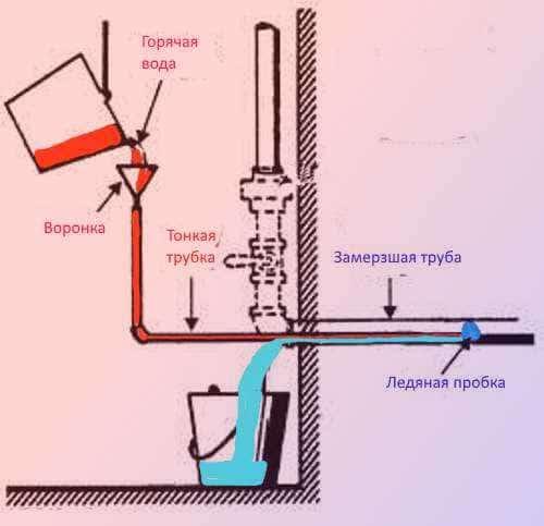 Разморозка труб водопровода и канализации