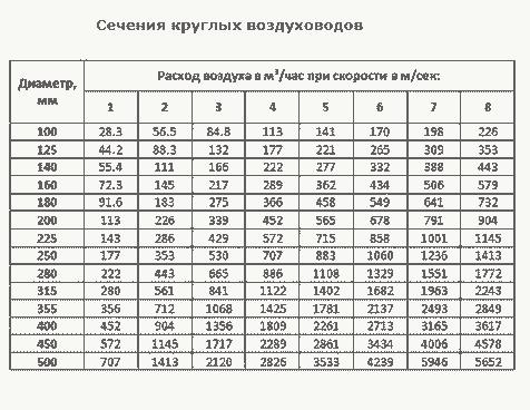 таблица круглых возуховодов