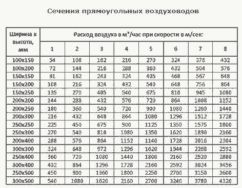 таблица плоских воздуховодов