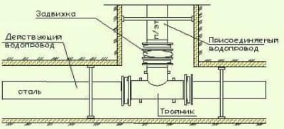 Особенности, способы и механизмы врезки в ПНД трубы