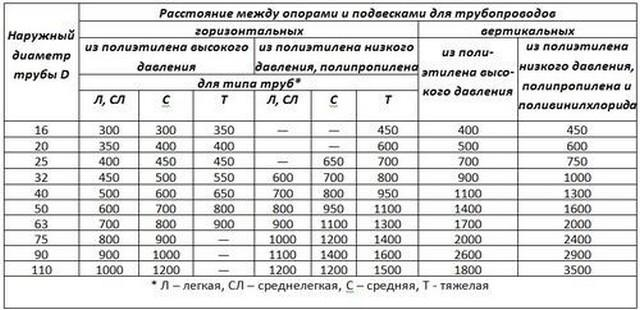 Таблица расстояний между креплениями для полипропиленовых труб