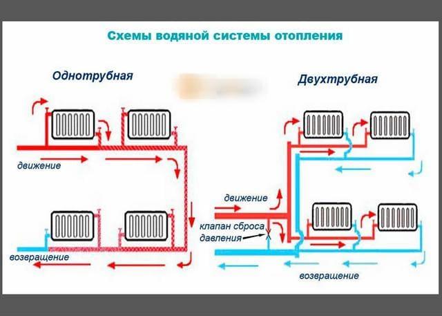 Схемы одно- и двухтрубной системы отопления