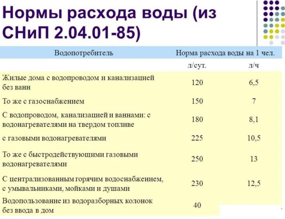 Таблица норм расхода воды