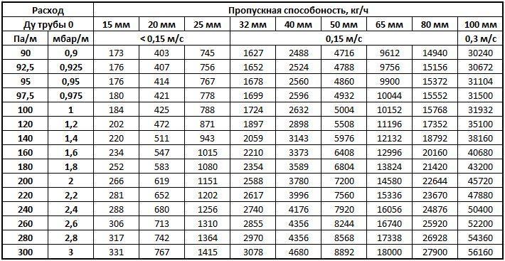 Таблица ПСТ с учётом давления теплоносителя