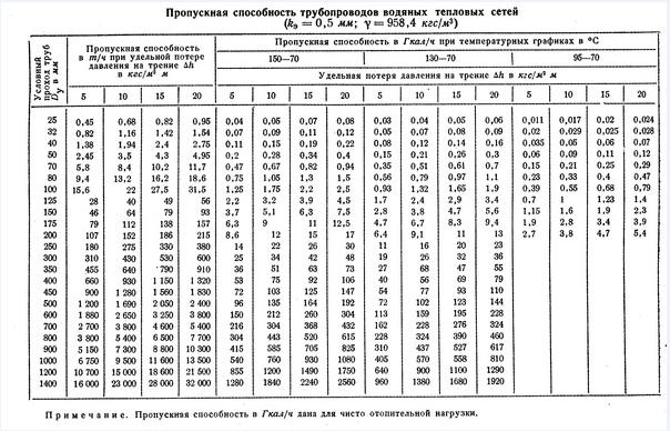 Таблица ПСТ водяных тепловых сетей