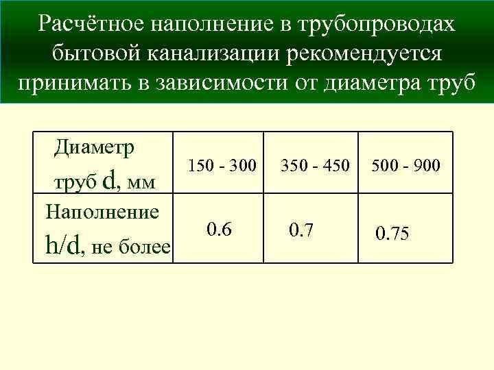 Таблица расчета степени наполнения труб