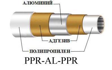 Металлополимерные полипропиленовые трубы