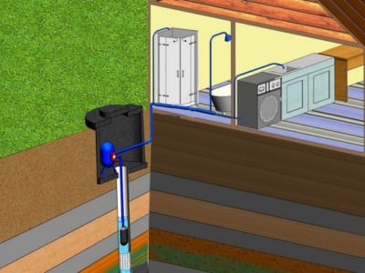 Принцип подачи воды от скважины
