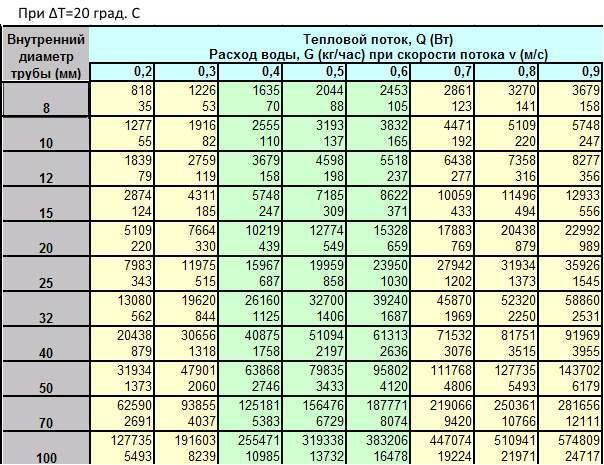 Таблица диаметров в зависимости от количества теплового потока