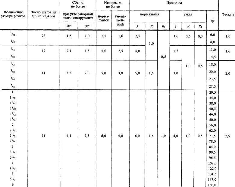 Таблица с основными конструктивными элементами