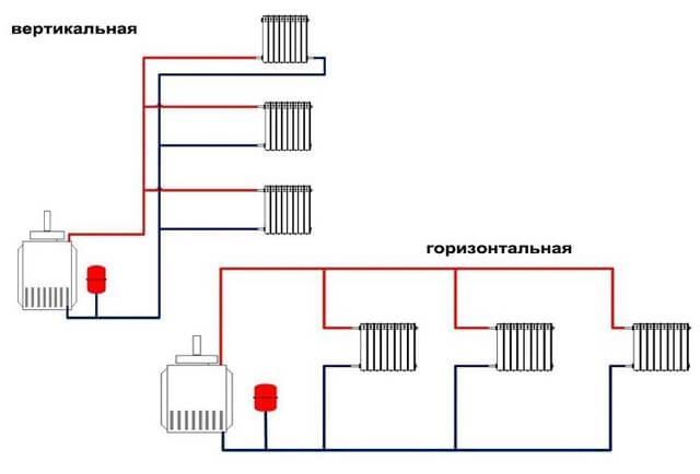 Схема двухтрубной горизонтальной и вертикальной разводки