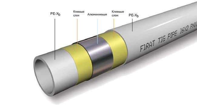 Армированые алюминиевой фольгой полипропиленовые трубы