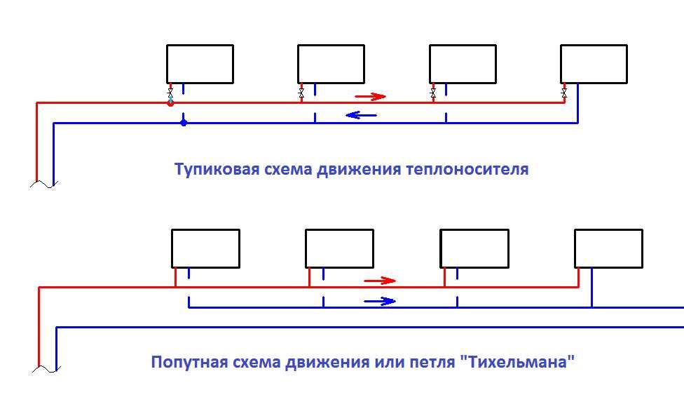 Тупиковая конструкция и петля Тихельмана