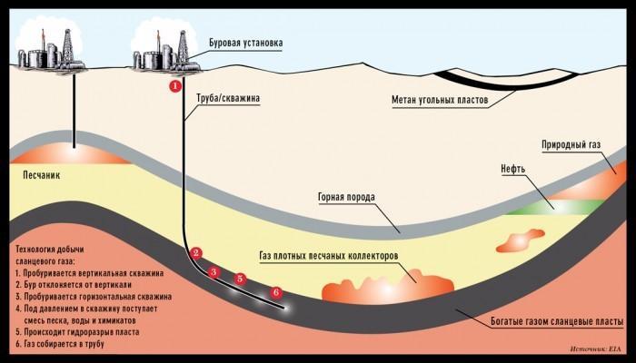 как добывают природный газ