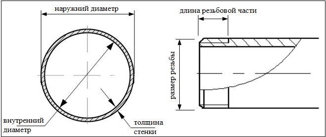 основные диаметры трубы