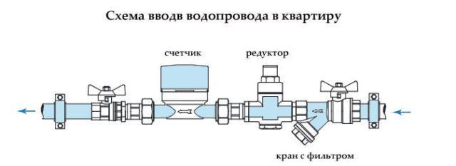 Схема ввода