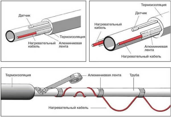 Методы установки резистивного кабеля