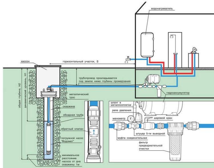 Обустройство скважины с глубиной более 8 метров