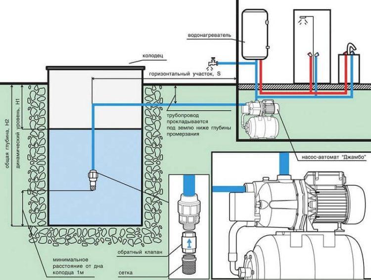 Комплектация колодца с глубиной до 8 метров