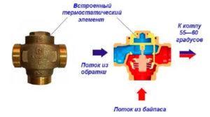 Распределение поток воды