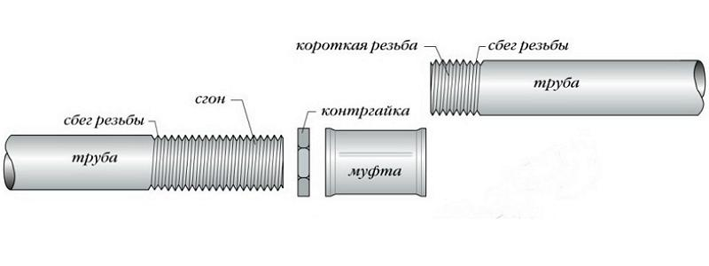Конструктивные особенности сгонов для труб