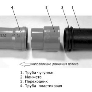 Соединение пластиковой трубы с чугунной с применением манжеты