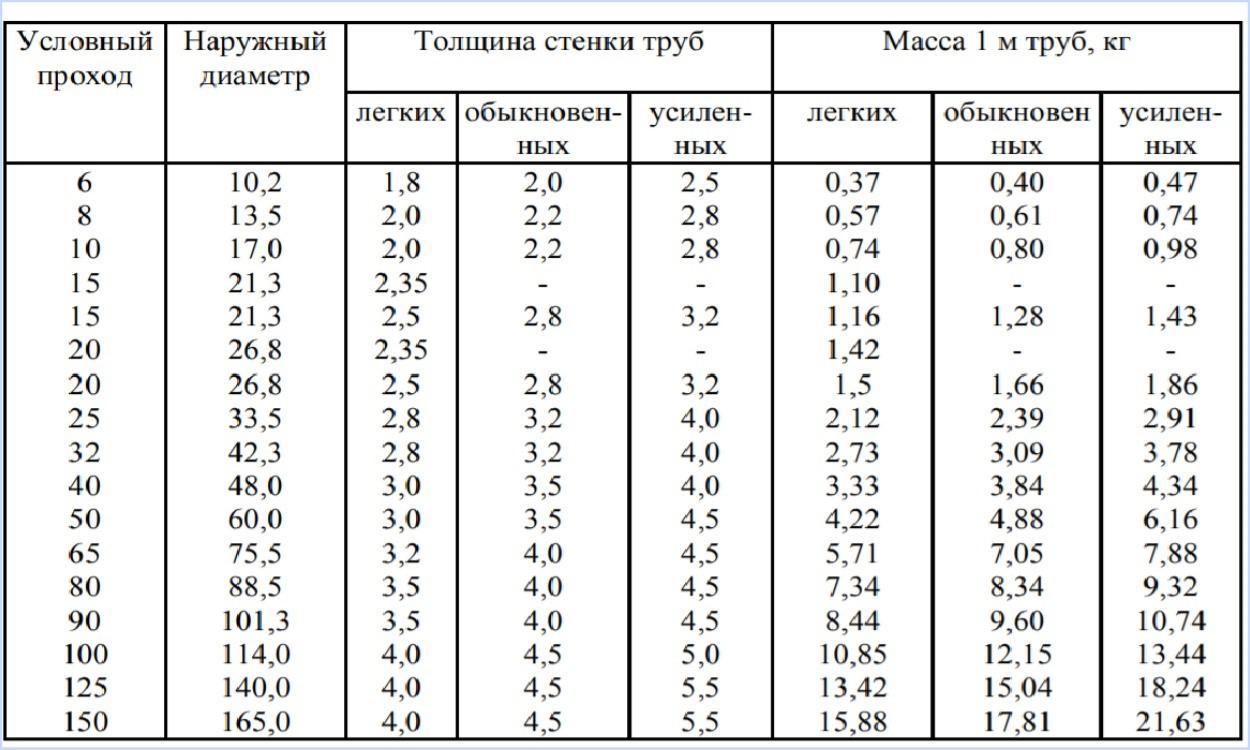 Таблицы параметров труб по ГОСТ 8969-75