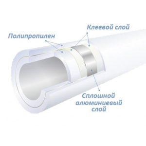 Труба полипропиленовая армированная алюминием в разрезе