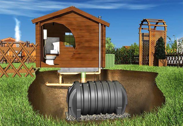 Пример размещения септика в дачном туалете