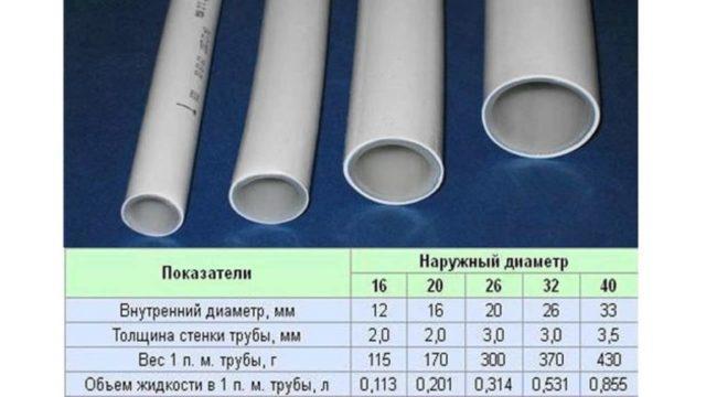 Таблица: Основные показатели при устройстве отопления.
