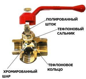 Устройство трехходового шарового крана