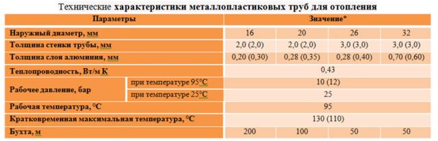 Таблица: Технические характеристики трубопровода.