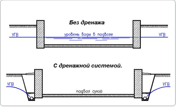 Наглядный пример уровня грунтовых вод с дренажем и без