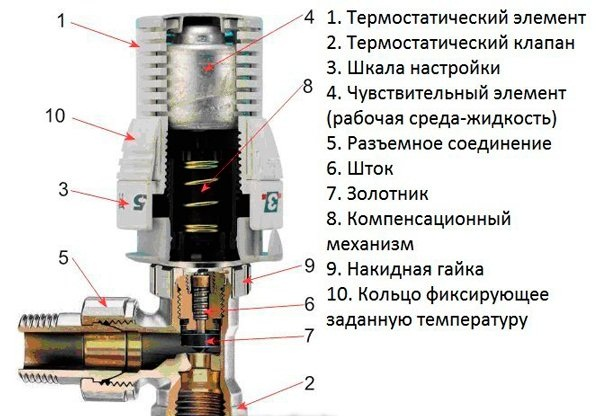 Термостатический кран в разрезе для отопления