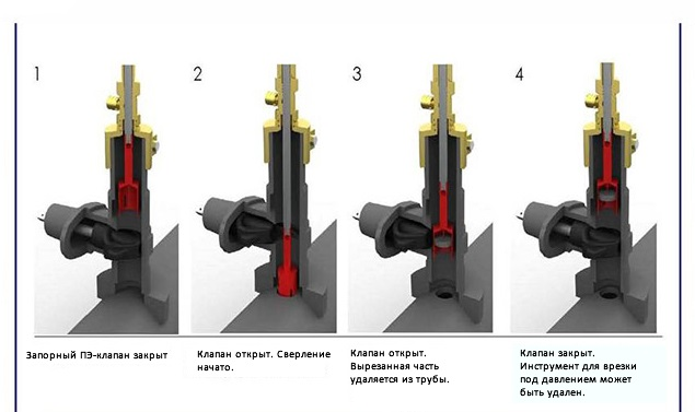 Технология врезки с применением защитного клапана